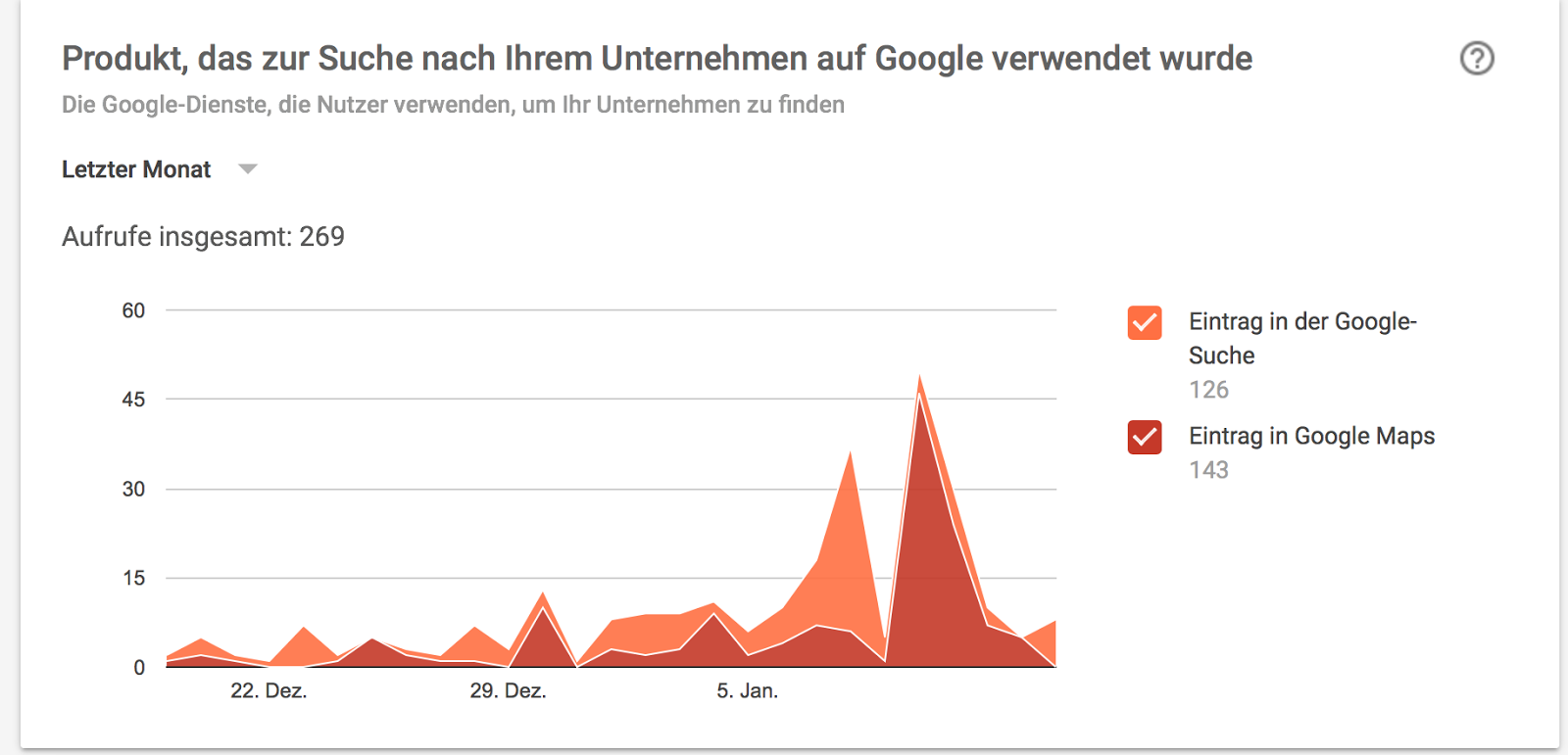 google-maps-statistik